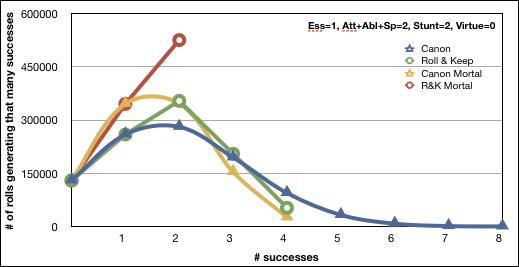 Essence 1, Att 1, Abl 1, Spec 0, Stunt 2, Virt 0