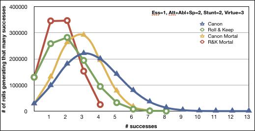 Essence 1, Att 1, Abl 1, Spec 0, Stunt 2, Virt 3