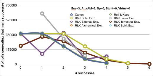 Essence 3, Att 1, Abl 1, Spec 0, Stunt 0, Virt 0