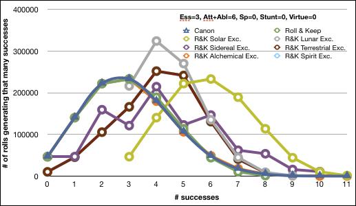 Essence 3, Att 3, Abl 3, Spec 0, Stunt 0, Virt 0