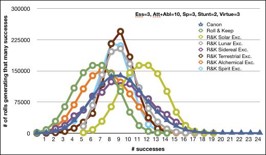 Essence 3, Att 5, Abl 5, Spec 3, Stunt 2, Virt 3