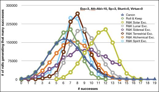 Essence 5, Att 5, Abl 5, Spec 3, Stunt 0, Virt 0